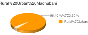 Madhubani census population